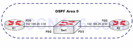 Lab 76: Configuring OSPF on Broadcast Networks 1