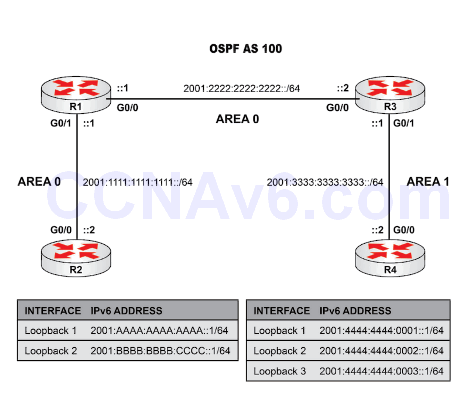 Lab 82: Configure, Verify, and Troubleshoot Single-Area and Multi-Area OSPFv3 for IPv6 1