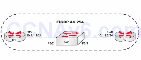 Lab 83: Configuring Basic EIGRP Routing 1