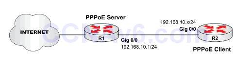 Lab 98: Configuring PPPoE 1