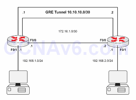 Lab 100: Configuring GRE Point-To-Point Tunnels 1