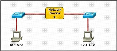 CCNA 200-125 Certification Practice Exam Answers - Update New Questions 27