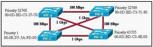 CCNA 200-125 Certification Practice Exam Answers - Update New Questions 41