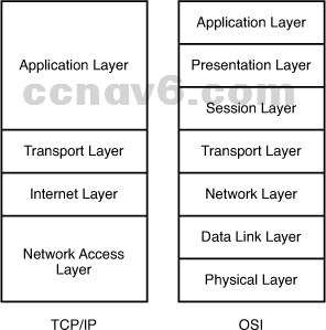CCNA 200-125 Certification Practice Exam Answers - Update New Questions 39
