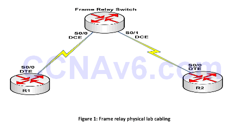 Appendix A: Cabling and Configuring a Frame Relay Switch for Two Routers 1