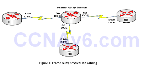 Appendix B: Cabling and Configuring a Frame Relay Switch for Three Routers 1