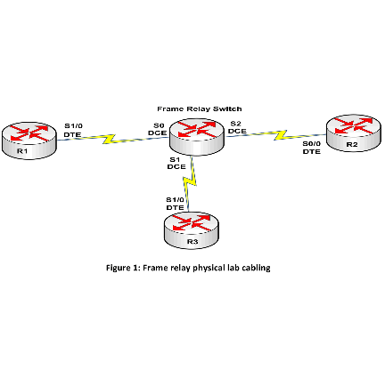 Appendix B: Cabling and Configuring a Frame Relay Switch for Three Routers 15