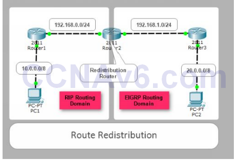 Lab 112: Route Redistribution between RIP and EIGRP 27