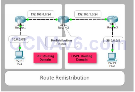 Lab 113: Route Redistribution between OSPF and RIP 19