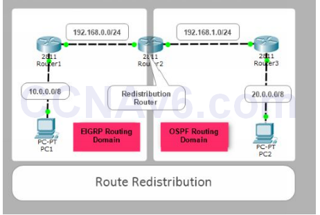 Lab 114: Route Redistribution between OSPF and EIGRP 11