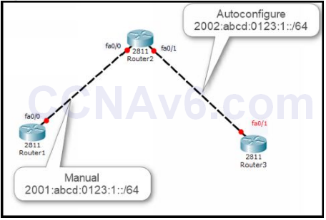 Lab 115: Implementing IPv6 Addressing 5