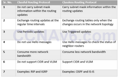 Lab K: Classful vs Classless Routing Protocols 12