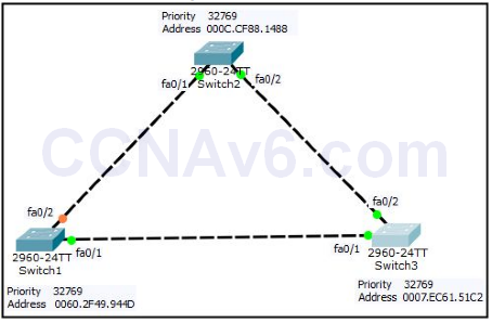 Lab 124: Configuring Spanning-Tree Protocol 1