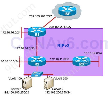 RIPv2 Troubleshooting Simulation - CCNA 200-125 Exam Packet Tracer 4