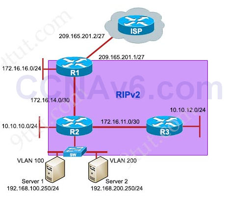 RIPv2 Troubleshooting Simulation - CCNA 200-125 Exam Packet Tracer 6