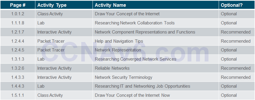 Introduction to Networks 6.0 Instructor Materials - Chapter 1: Explore the Network 56