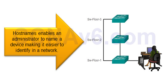 Introduction to Networks 6.0 Instructor Materials - Chapter 2: Configure a Network Operating System 61