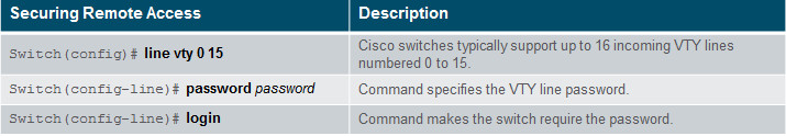 Introduction to Networks 6.0 Instructor Materials - Chapter 2: Configure a Network Operating System 66