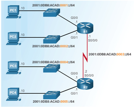 Introduction to Networks 6.0 Instructor Materials – Chapter 8: Subnetting IP Networks 161