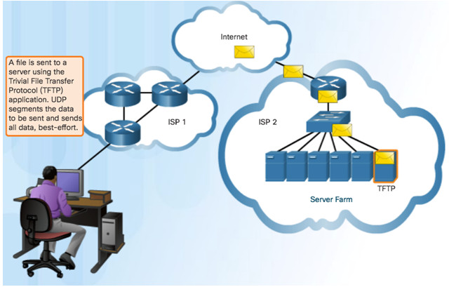 Introduction to Networks 6.0 Instructor Materials – Chapter 9: Transport Layer 73
