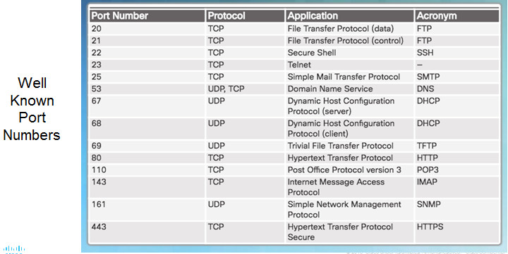 Introduction to Networks 6.0 Instructor Materials – Chapter 9: Transport Layer 83