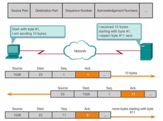 Introduction to Networks 6.0 Instructor Materials – Chapter 9: Transport Layer 99