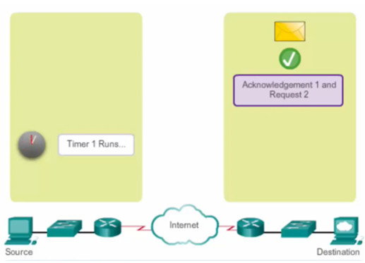 Introduction to Networks 6.0 Instructor Materials – Chapter 9: Transport Layer 101