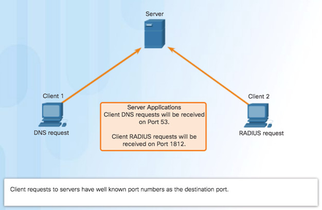 Introduction to Networks 6.0 Instructor Materials – Chapter 9: Transport Layer 107
