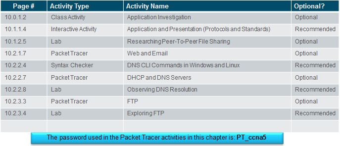 Introduction to Networks 6.0 Instructor Materials – Chapter 10: Application Layer 35