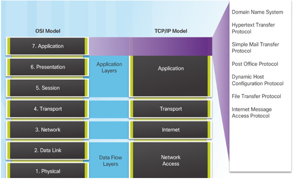 Introduction to Networks 6.0 Instructor Materials – Chapter 10: Application Layer 37