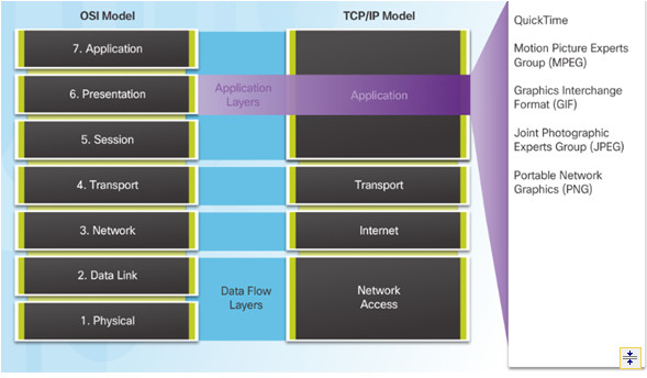 Introduction to Networks 6.0 Instructor Materials – Chapter 10: Application Layer 38