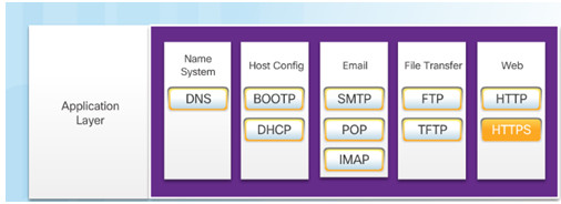Introduction to Networks 6.0 Instructor Materials – Chapter 10: Application Layer 39