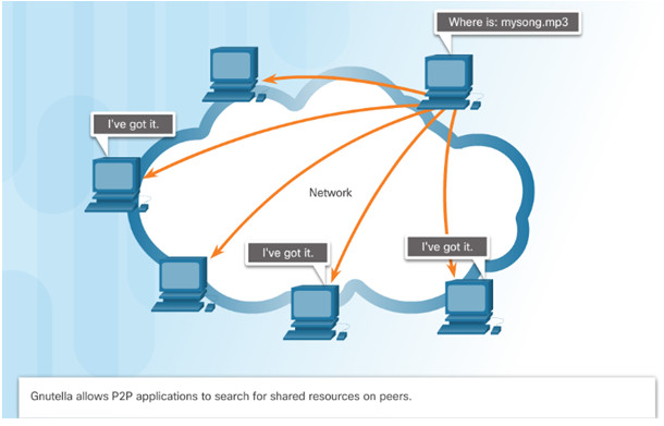 Introduction to Networks 6.0 Instructor Materials – Chapter 10: Application Layer 43
