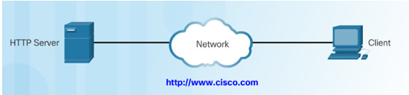 Introduction to Networks 6.0 Instructor Materials – Chapter 10: Application Layer 45