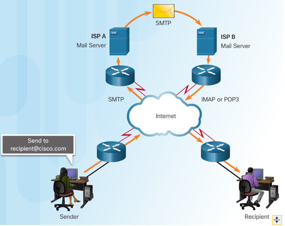 Introduction to Networks 6.0 Instructor Materials – Chapter 10: Application Layer 49