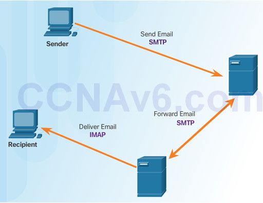Introduction to Networks 6.0 Instructor Materials – Chapter 10: Application Layer 52