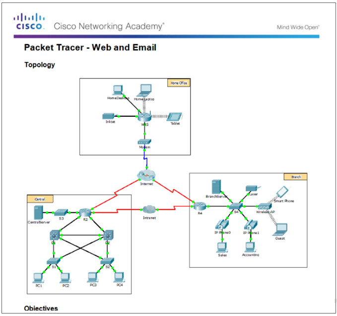 Introduction to Networks 6.0 Instructor Materials – Chapter 10: Application Layer 53