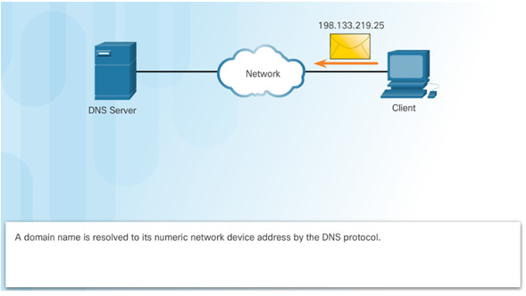 Introduction to Networks 6.0 Instructor Materials – Chapter 10: Application Layer 54