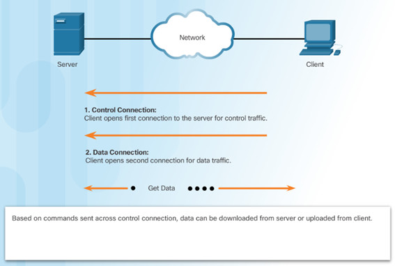 Introduction to Networks 6.0 Instructor Materials – Chapter 10: Application Layer 62
