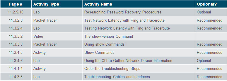Introduction to Networks 6.0 Instructor Materials – Chapter 11: Build a Small Network 68