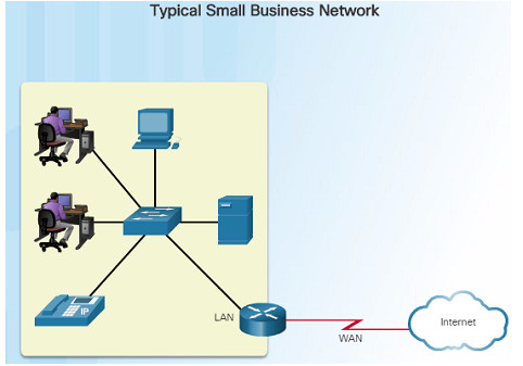 Introduction to Networks 6.0 Instructor Materials – Chapter 11: Build a Small Network 70