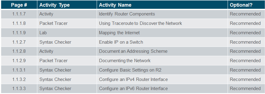 Routing and Switching Essentials 6.0 Instructor Materials – Chapter 1: Routing Concepts 56