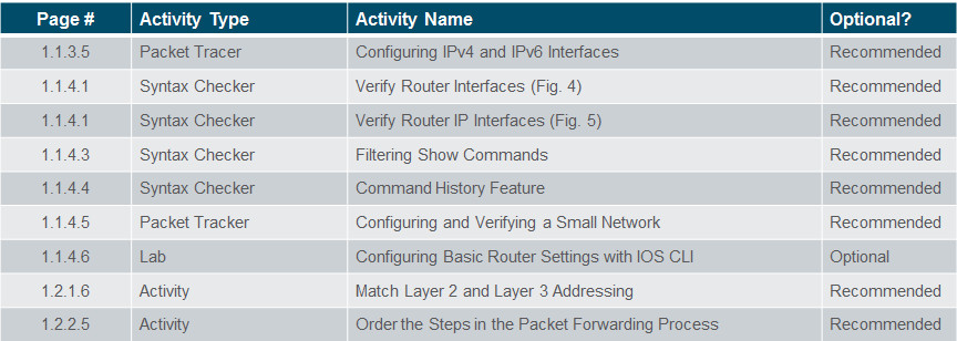 Routing and Switching Essentials 6.0 Instructor Materials – Chapter 1: Routing Concepts 57