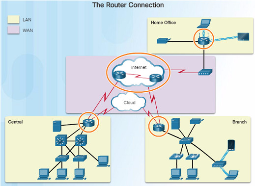 Routing and Switching Essentials 6.0 Instructor Materials – Chapter 1: Routing Concepts 64