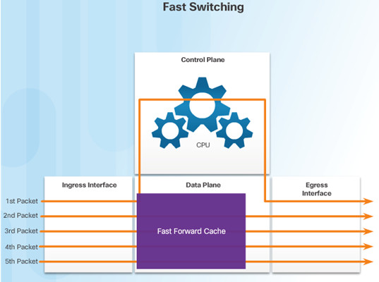 Routing and Switching Essentials 6.0 Instructor Materials – Chapter 1: Routing Concepts 66