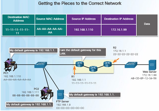 Routing and Switching Essentials 6.0 Instructor Materials – Chapter 1: Routing Concepts 71