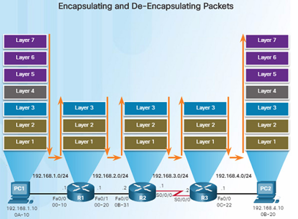 Routing and Switching Essentials 6.0 Instructor Materials – Chapter 1: Routing Concepts 89