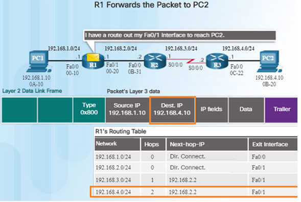 Routing and Switching Essentials 6.0 Instructor Materials – Chapter 1: Routing Concepts 91