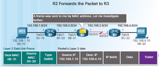 Routing and Switching Essentials 6.0 Instructor Materials – Chapter 1: Routing Concepts 92