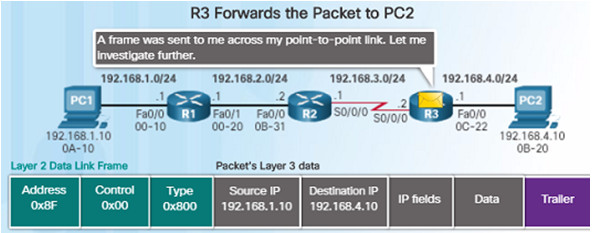 Routing and Switching Essentials 6.0 Instructor Materials – Chapter 1: Routing Concepts 93